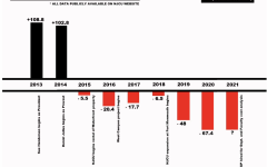 New Jersey City Universitys net position at the end of each year that President Sue Henderson has been in office. The graph is derived from financial information from the NJCU website.