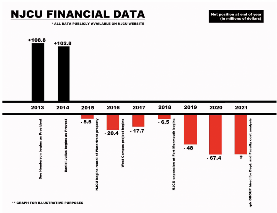 New Jersey City University's net position at the end of each year that President Sue Henderson has been in office. The graph is derived from financial information from the NJCU website.
