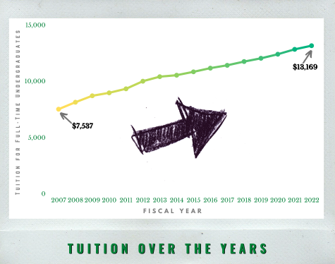 NJCU has increased tuition for 16 consecutive years. Chart based on data from the New Jersey Office of the Secretary of Higher Education and the NJCU website.